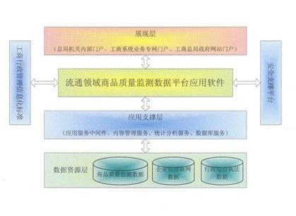 流通领域商品质量监测数据系统
