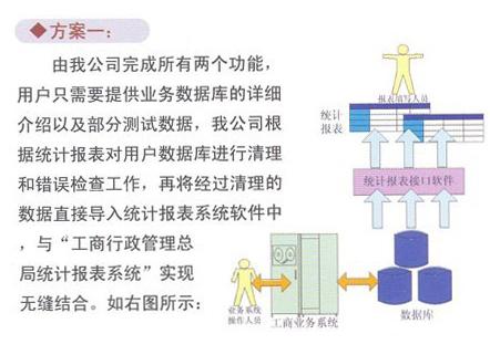 工商统计报表数据自动生成系统