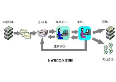 石家庄邮政速递同城系统—收寄局管理子系统