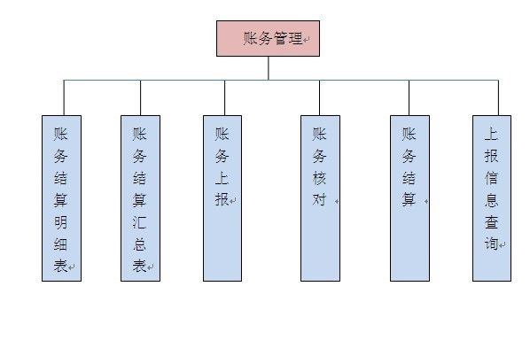 石家庄邮政速递同城系统—中心账务管理子系统