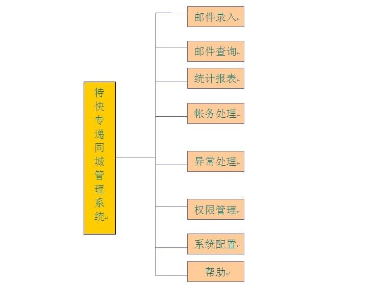 石家庄邮政速递局同城系统