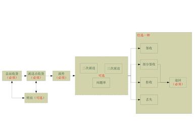 江西省内代收货款系统—橡果国际信息反馈数据接口