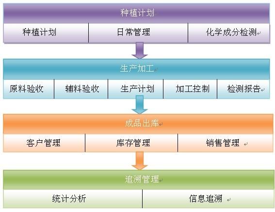 农产品管理子系统