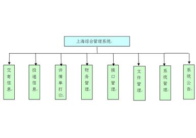 上海邮政速递综合管理平台