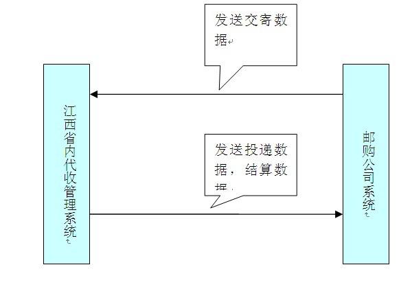 江西新省内代收货款—FTP接口数据传输规范说明书
