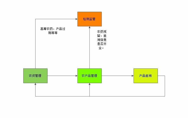 农资管理子系统