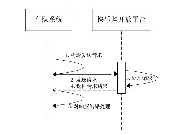 江西省内代收货款系统—快乐购开放平台 物流车队接入文档