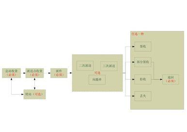 上海邮政速递综合服务平台系统用户手册
